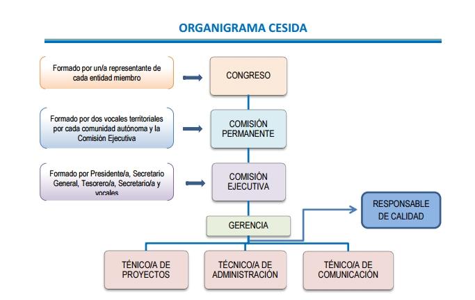 organigrama_CESIDA
