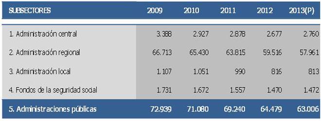 Evolución del gasto sanitario por parte de las administraciones públicas desde 2009 a 2013. Fuente: Ministerio de Hacienda.